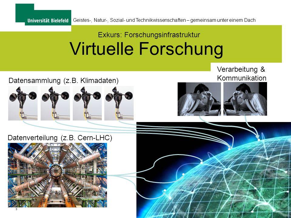 9 Geistes-, Natur-, Sozial- und Technikwissenschaften – gemeinsam unter einem Dach Virtuelle Forschung Datenverteilung (z.B.