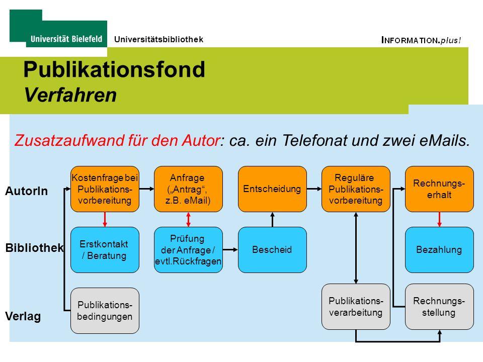 Universitätsbibliothek Publikationsfond Verfahren Kostenfrage bei Publikations- vorbereitung Erstkontakt / Beratung Anfrage (Antrag, z.B. eMail) Prüfu