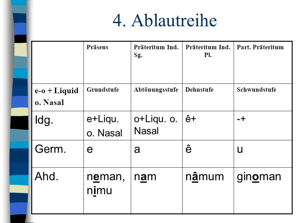 PräsensPräteritum Ind. Sg. Präteritum Ind. Pl. Part. Präteritum e-o + Nasal o. Liquid + Kons. GrundstufeAbtönungsstufeSchwundstufe Idg. e+m,n, l,r+Kon
