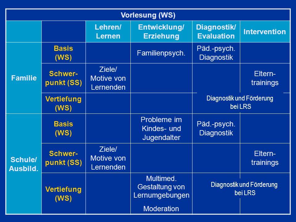 Vorlesung (WS) Lehren/ Lernen Entwicklung/ Erziehung Diagnostik/ Evaluation Intervention Familie Basis (WS) Familienpsych. Päd.-psych. Diagnostik Schw