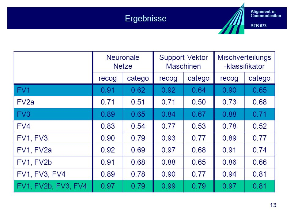 Alignment in Communication SFB 673 13 Ergebnisse Neuronale Netze Support Vektor Maschinen Mischverteilungs -klassifikator recogcategorecogcategorecogc