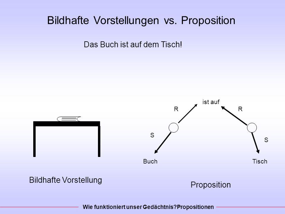 Bildhafte Vorstellungen vs.Proposition Das Buch ist auf dem Tisch.