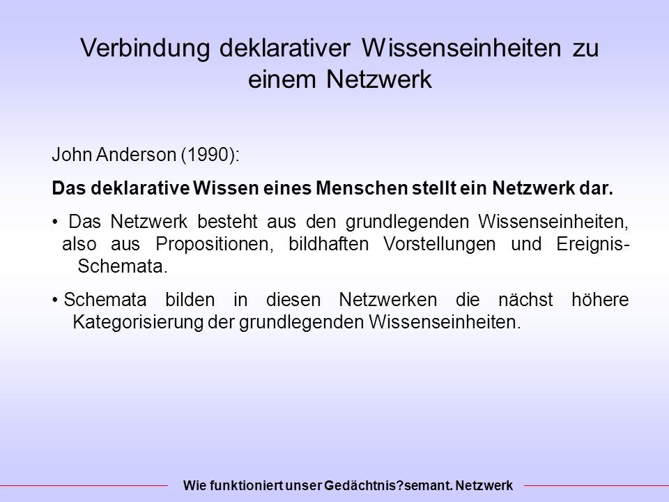 Verbindung deklarativer Wissenseinheiten zu einem Netzwerk John Anderson (1990): Das deklarative Wissen eines Menschen stellt ein Netzwerk dar.