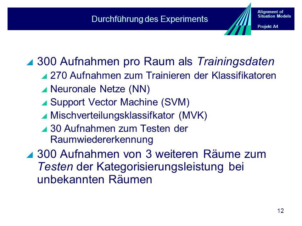Alignment of Situation Models Projekt A4 12 Durchführung des Experiments 300 Aufnahmen pro Raum als Trainingsdaten 270 Aufnahmen zum Trainieren der Kl
