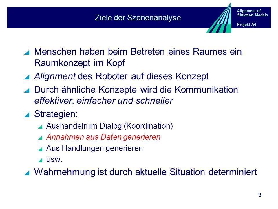 Alignment of Situation Models Projekt A4 9 Ziele der Szenenanalyse Menschen haben beim Betreten eines Raumes ein Raumkonzept im Kopf Alignment des Roboter auf dieses Konzept Durch ähnliche Konzepte wird die Kommunikation effektiver, einfacher und schneller Strategien: Aushandeln im Dialog (Koordination) Annahmen aus Daten generieren Aus Handlungen generieren usw.