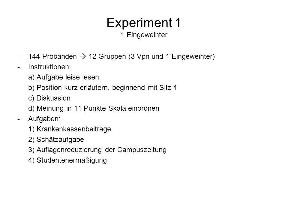 Experiment 1 1 Eingeweihter -144 Probanden 12 Gruppen (3 Vpn und 1 Eingeweihter) -Instruktionen: a) Aufgabe leise lesen b) Position kurz erläutern, be