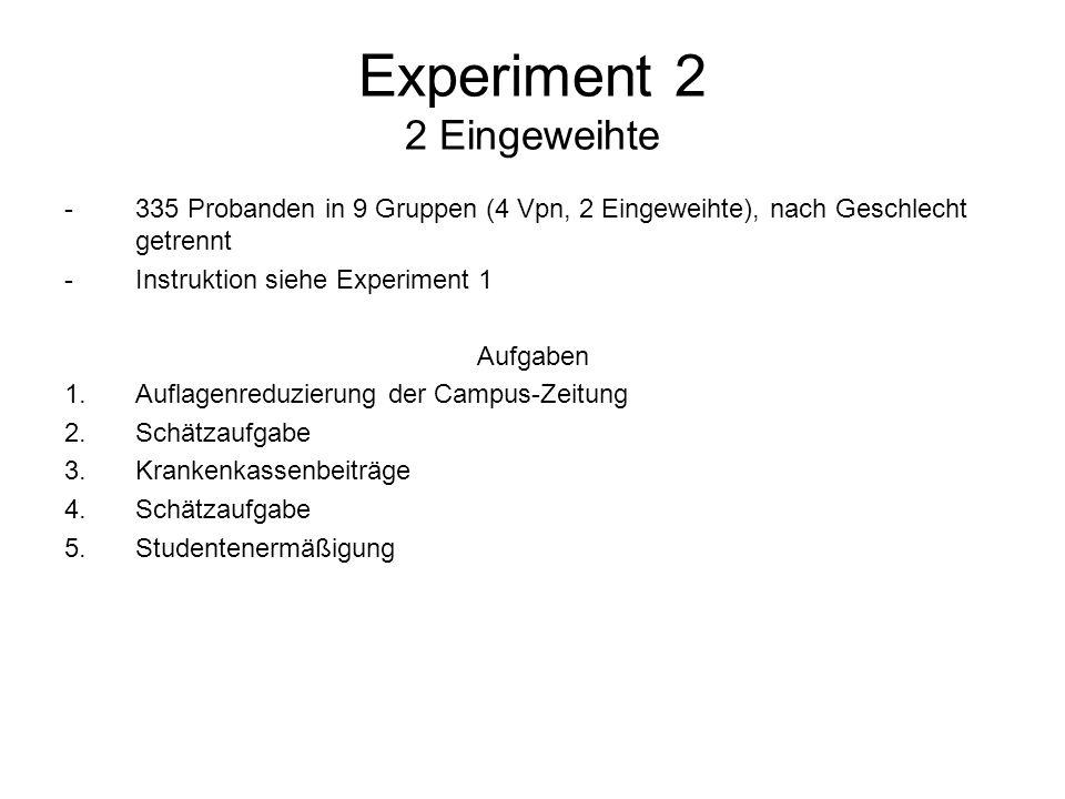 Experiment 2 2 Eingeweihte -335 Probanden in 9 Gruppen (4 Vpn, 2 Eingeweihte), nach Geschlecht getrennt -Instruktion siehe Experiment 1 Aufgaben 1.Auf