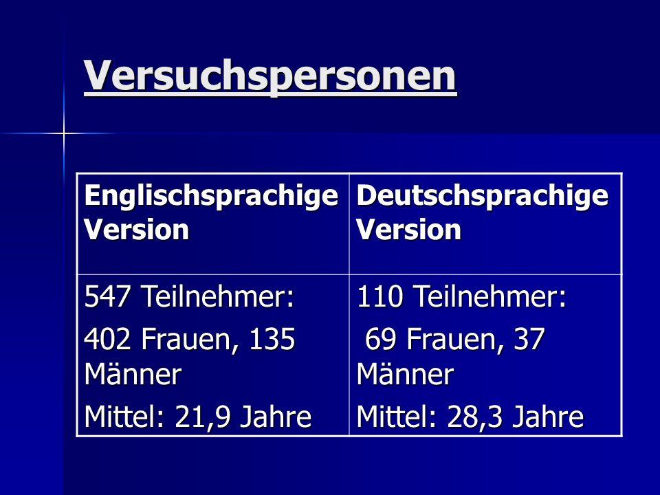 Versuchspersonen Englischsprachige Version Deutschsprachige Version 547 Teilnehmer: 402 Frauen, 135 Männer Mittel: 21,9 Jahre 110 Teilnehmer: 69 Fraue