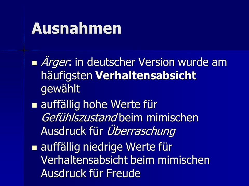 Ausnahmen Ärger: in deutscher Version wurde am häufigsten Verhaltensabsicht gewählt Ärger: in deutscher Version wurde am häufigsten Verhaltensabsicht