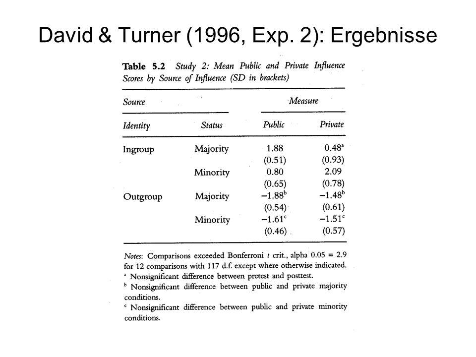David & Turner (1996, Exp. 2): Ergebnisse