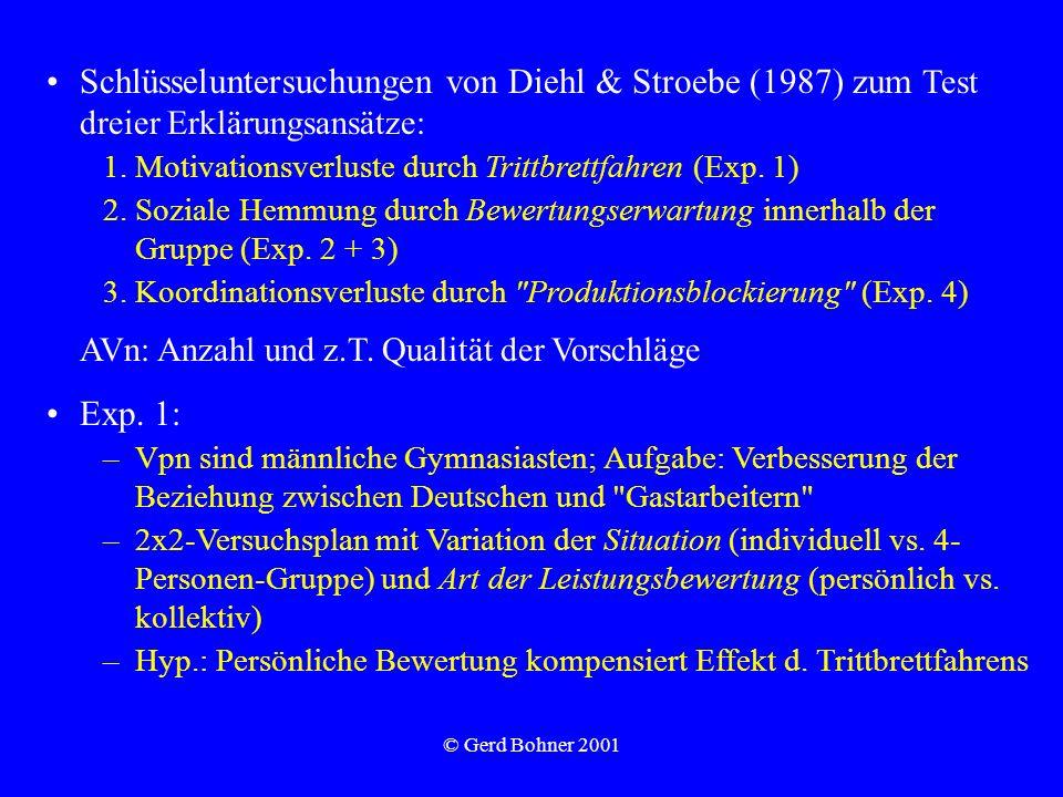 © Gerd Bohner 2001 Schlüsseluntersuchungen von Diehl & Stroebe (1987) zum Test dreier Erklärungsansätze: 1.Motivationsverluste durch Trittbrettfahren