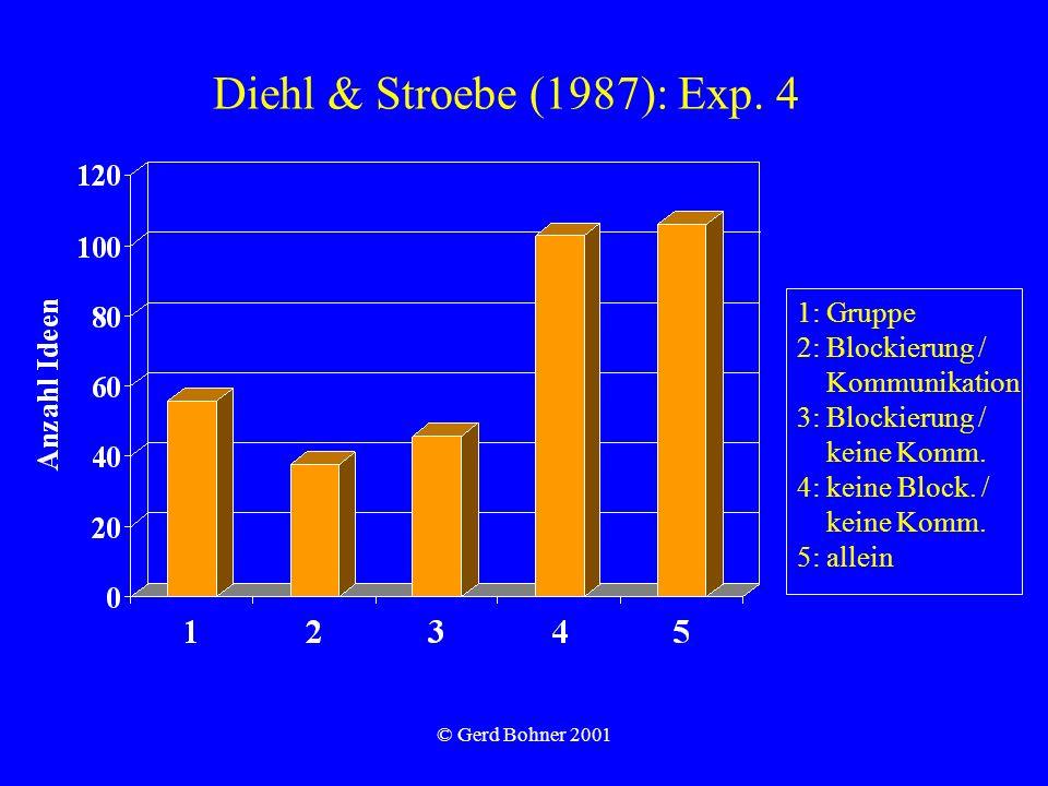 © Gerd Bohner 2001 Diehl & Stroebe (1987): Exp. 4 1: Gruppe 2: Blockierung / Kommunikation 3: Blockierung / keine Komm. 4: keine Block. / keine Komm.