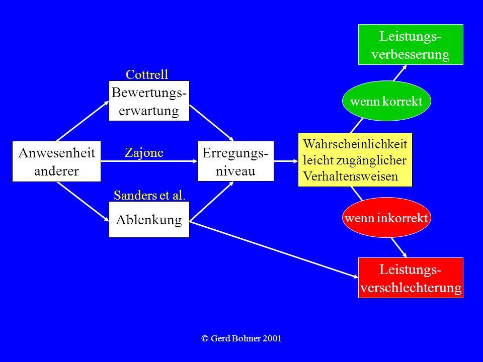 © Gerd Bohner 2001 Bewertungs- erwartung Ablenkung Erregungs- niveau Wahrscheinlichkeit leicht zugänglicher Verhaltensweisen Leistungs- verschlechteru