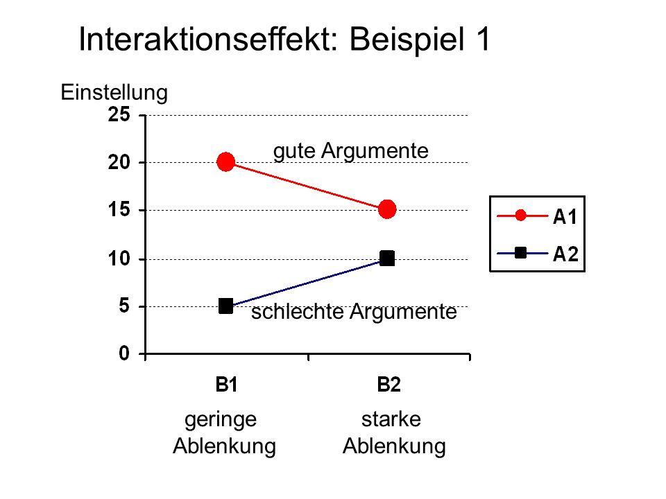 Interaktionseffekt: Beispiel 1 geringe Ablenkung starke Ablenkung gute Argumente schlechte Argumente Einstellung