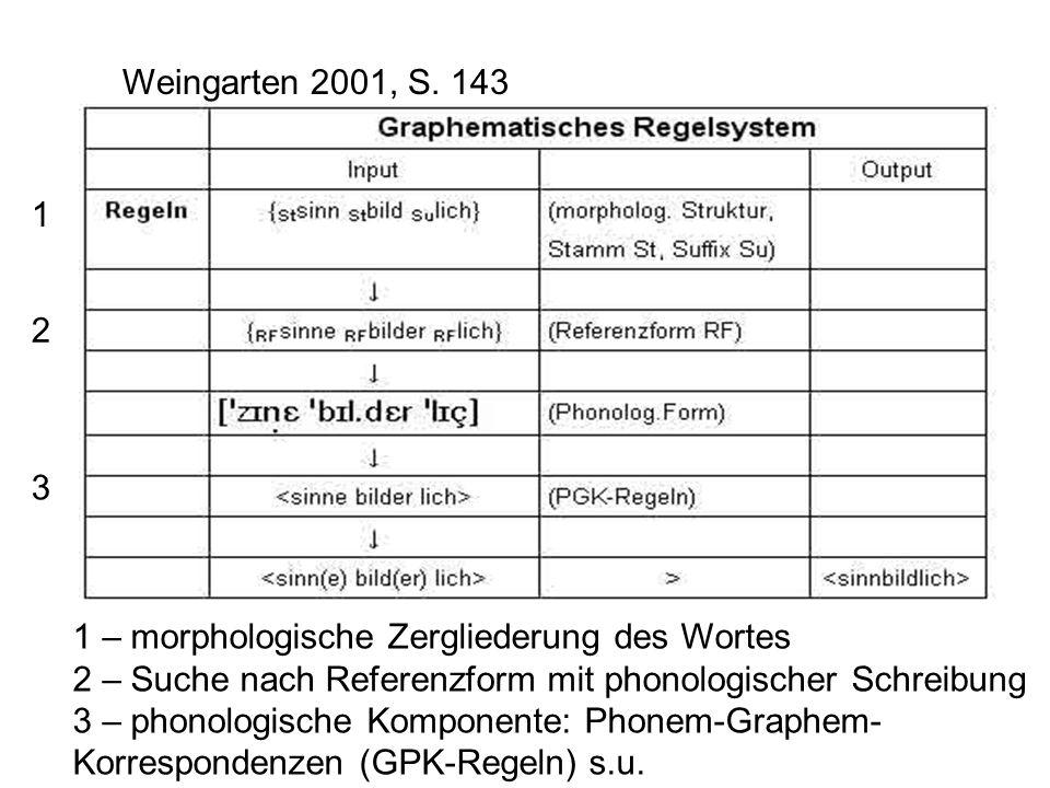 1 2 1 – morphologische Zergliederung des Wortes 2 – Suche nach Referenzform mit phonologischer Schreibung 3 – phonologische Komponente: Phonem-Graphem