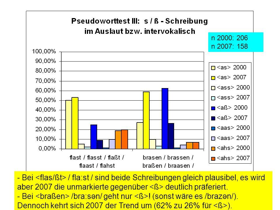 - Bei / fla:st / sind beide Schreibungen gleich plausibel, es wird aber 2007 die unmarkierte gegenüber deutlich präferiert. - Bei /bra:sən/ geht nur !