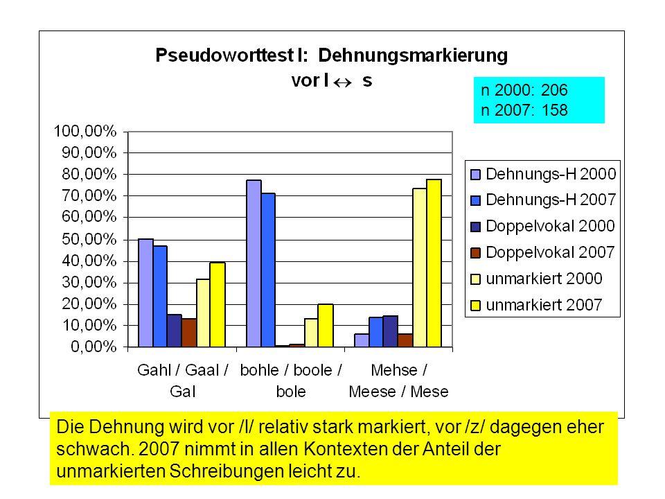 Die Dehnung wird vor /l/ relativ stark markiert, vor /z/ dagegen eher schwach. 2007 nimmt in allen Kontexten der Anteil der unmarkierten Schreibungen