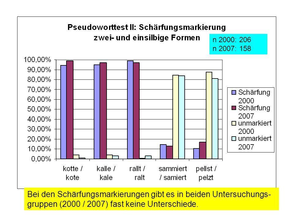 Bei den Schärfungsmarkierungen gibt es in beiden Untersuchungs- gruppen (2000 / 2007) fast keine Unterschiede.