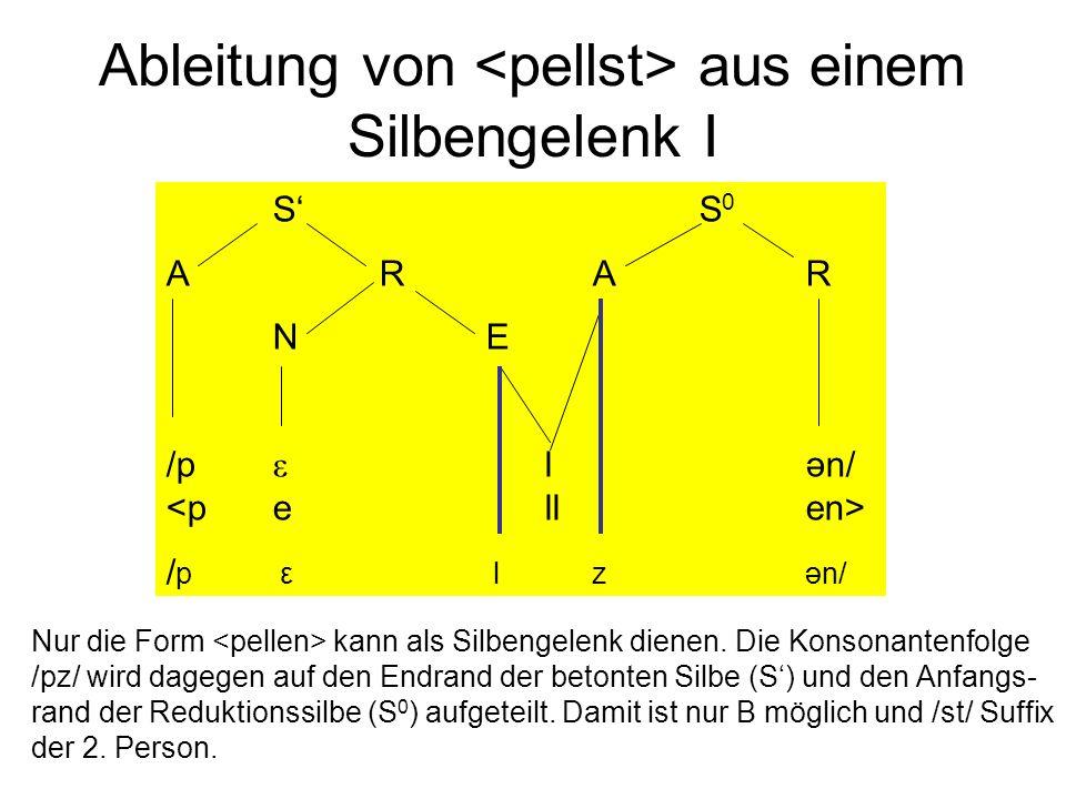 Ableitung von aus einem Silbengelenk I SS 0 ARAR NE /p ε lən/ / p ε lzən/ Nur die Form kann als Silbengelenk dienen. Die Konsonantenfolge /pz/ wird da