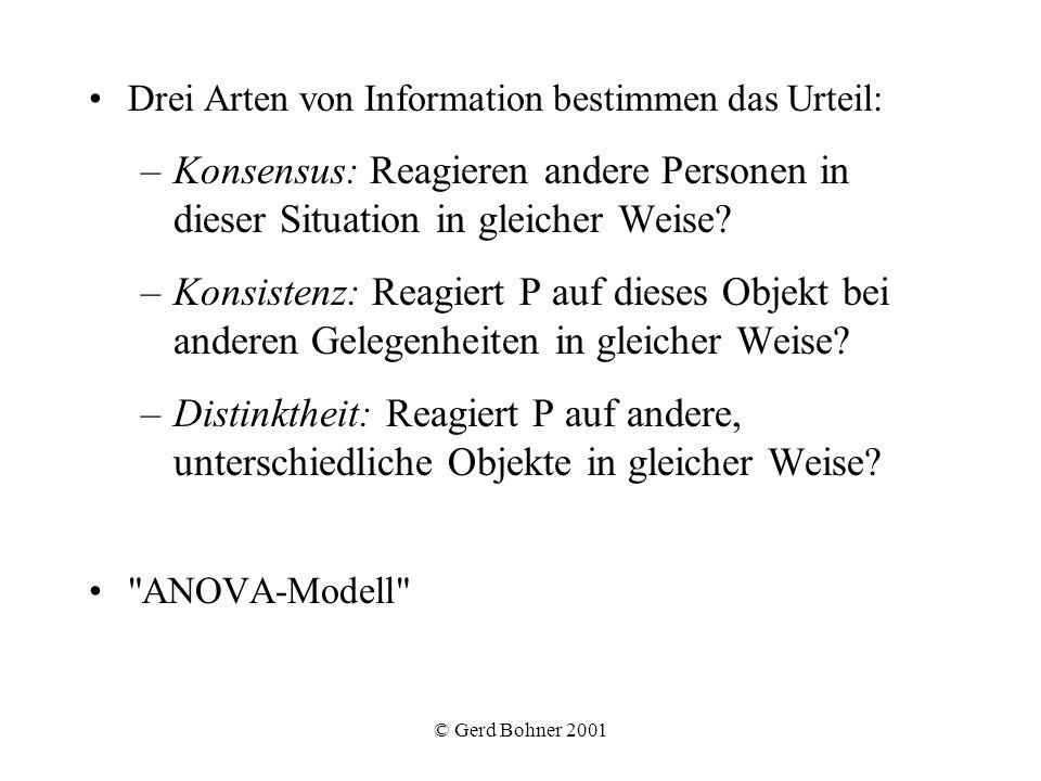 © Gerd Bohner 2001 Drei Arten von Information bestimmen das Urteil: –Konsensus: Reagieren andere Personen in dieser Situation in gleicher Weise? –Kons