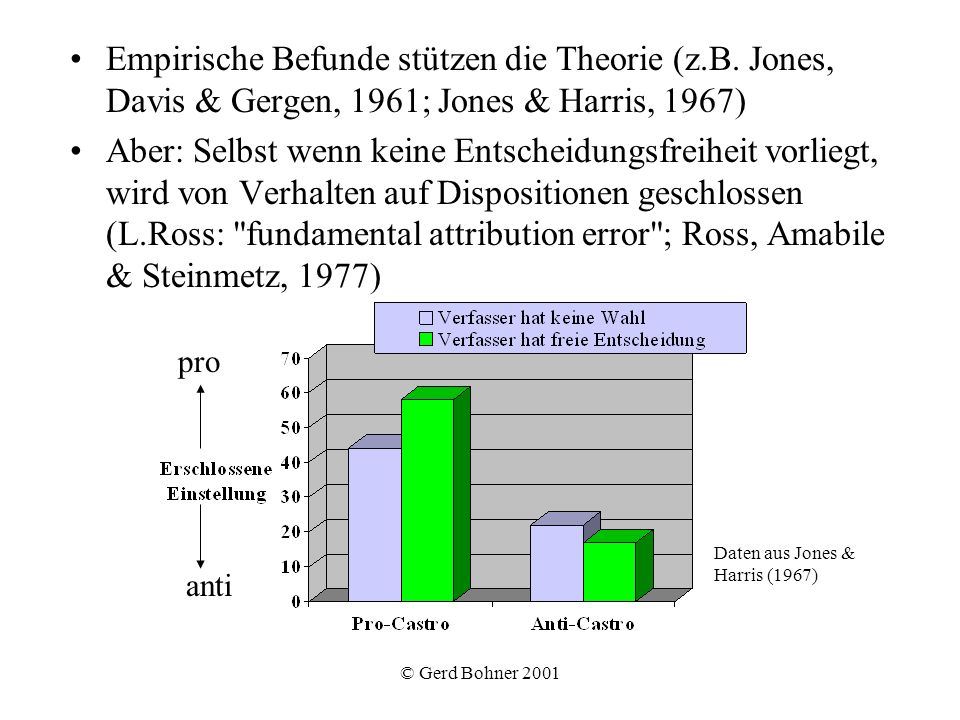 © Gerd Bohner 2001 Fazit Mensch als intuitiver Wissenschaftler problematisch, was das Ergebnis angeht (Verzerrungen, biases ).