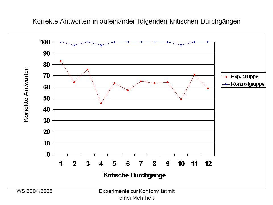 WS 2004/2005Experimente zur Konformität mit einer Mehrheit Korrekte Antworten in aufeinander folgenden kritischen Durchgängen