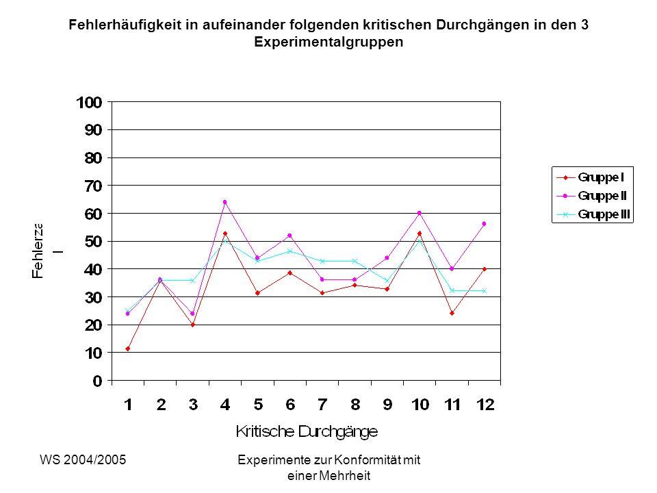 WS 2004/2005Experimente zur Konformität mit einer Mehrheit Fehlerhäufigkeit in aufeinander folgenden kritischen Durchgängen in den 3 Experimentalgrupp