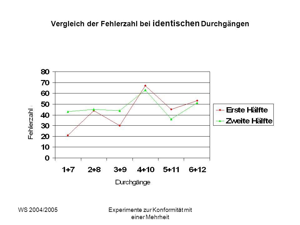 WS 2004/2005Experimente zur Konformität mit einer Mehrheit Vergleich der Fehlerzahl bei identischen Durchgängen
