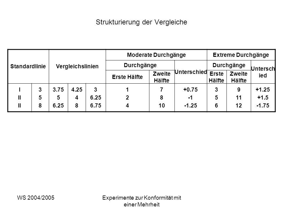 WS 2004/2005Experimente zur Konformität mit einer Mehrheit Strukturierung der Vergleiche StandardlinieVergleichslinien Moderate DurchgängeExtreme Durc