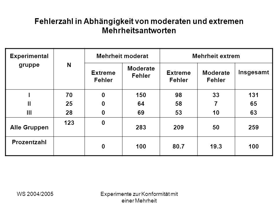 WS 2004/2005Experimente zur Konformität mit einer Mehrheit Fehlerzahl in Abhängigkeit von moderaten und extremen Mehrheitsantworten Experimental grupp