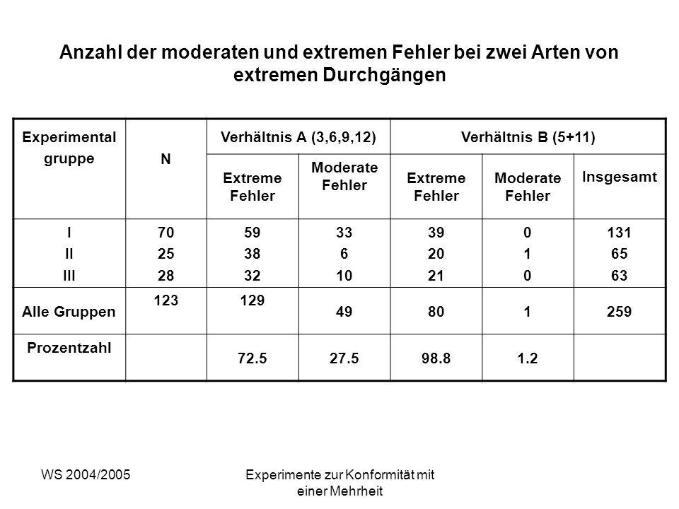 WS 2004/2005Experimente zur Konformität mit einer Mehrheit Anzahl der moderaten und extremen Fehler bei zwei Arten von extremen Durchgängen Experiment