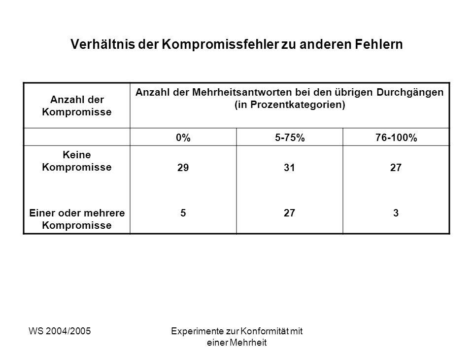 WS 2004/2005Experimente zur Konformität mit einer Mehrheit Verhältnis der Kompromissfehler zu anderen Fehlern Anzahl der Kompromisse Anzahl der Mehrhe