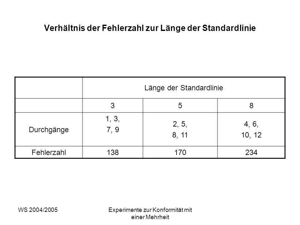 WS 2004/2005Experimente zur Konformität mit einer Mehrheit Verhältnis der Fehlerzahl zur Länge der Standardlinie Länge der Standardlinie 358 Durchgäng