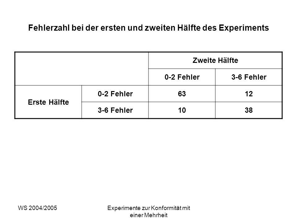 WS 2004/2005Experimente zur Konformität mit einer Mehrheit Fehlerzahl bei der ersten und zweiten Hälfte des Experiments Zweite Hälfte 0-2 Fehler3-6 Fe