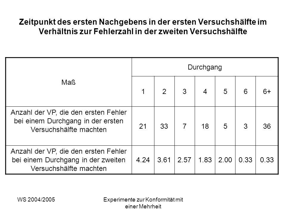 WS 2004/2005Experimente zur Konformität mit einer Mehrheit Zeitpunkt des ersten Nachgebens in der ersten Versuchshälfte im Verhältnis zur Fehlerzahl i