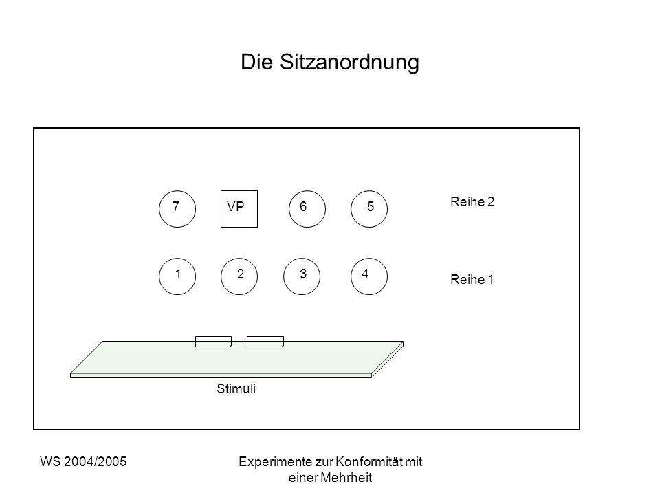 WS 2004/2005Experimente zur Konformität mit einer Mehrheit Die Sitzanordnung Reihe 2 Reihe 1 Stimuli 7VP65 4321