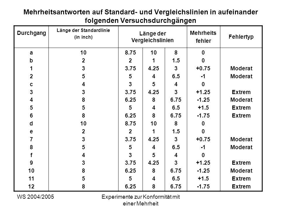 WS 2004/2005Experimente zur Konformität mit einer Mehrheit Mehrheitsantworten auf Standard- und Vergleichslinien in aufeinander folgenden Versuchsdurc
