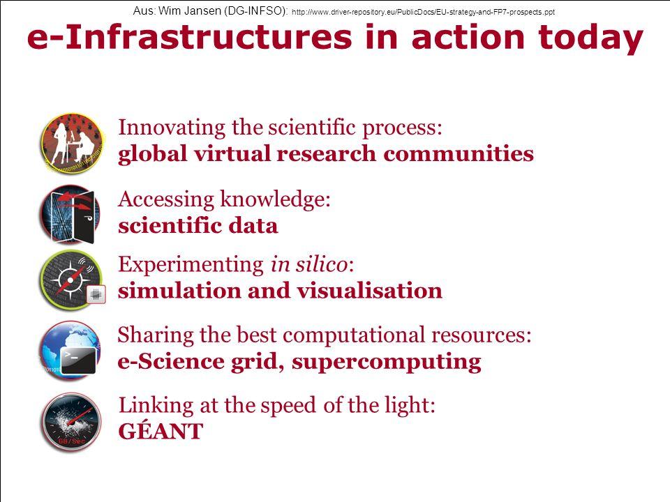 14 Universitätsbibliothek EU-Informationsinfrastruktur | Horstmann | 6-11-2009 | Fortbildung Aus: Wim Jansen (DG-INFSO): http://www.driver-repository.