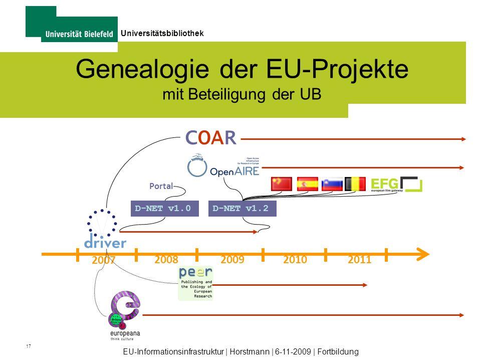 17 Universitätsbibliothek EU-Informationsinfrastruktur | Horstmann | 6-11-2009 | Fortbildung Genealogie der EU-Projekte mit Beteiligung der UB 2007 20