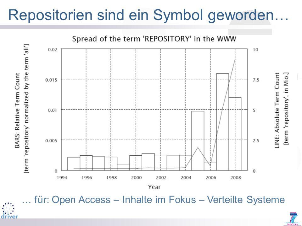 Repositorien sind ein Symbol geworden… … für: Open Access – Inhalte im Fokus – Verteilte Systeme
