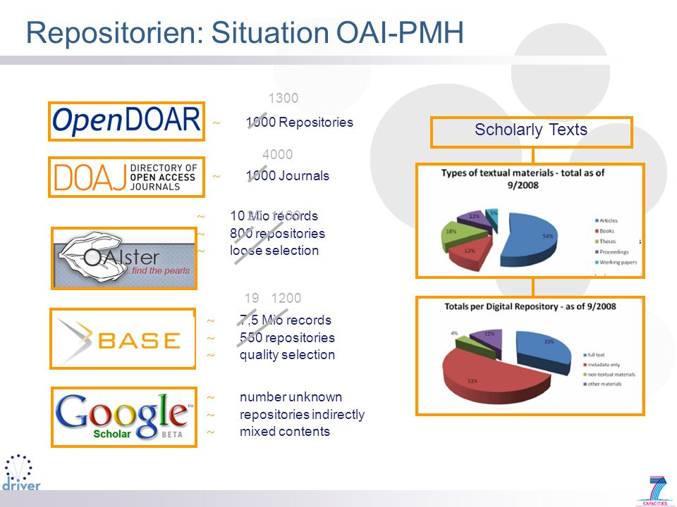 Repositorien: Situation OAI-PMH ~ 7,5 Mio records ~ 550 repositories ~ quality selection Scholarly Texts ~ 10 Mio records ~ 800 repositories ~ loose s