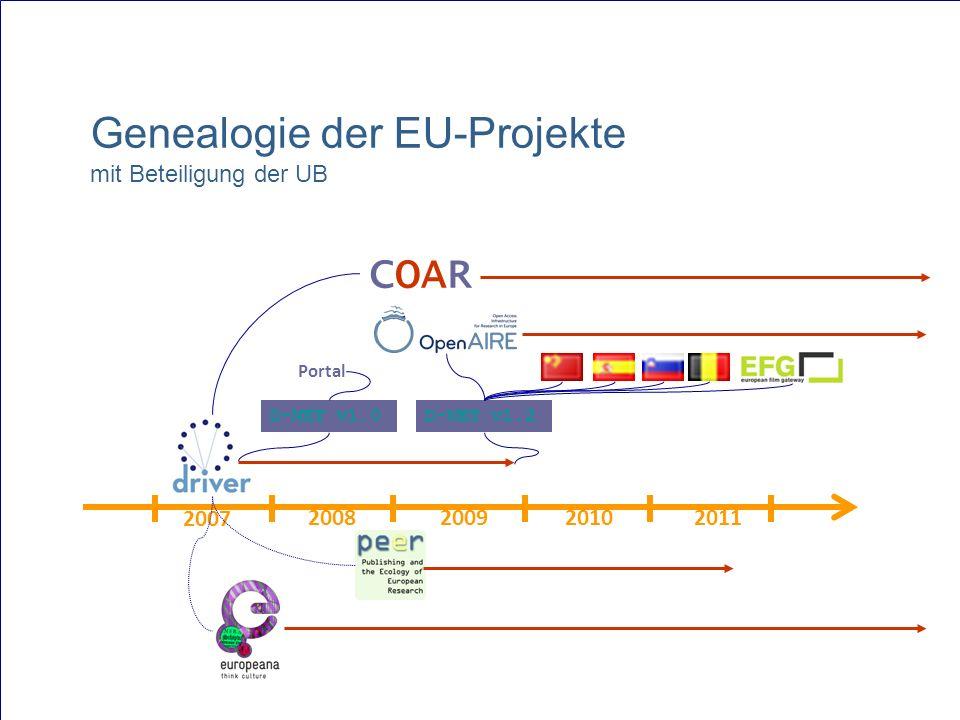 Genealogie der EU-Projekte mit Beteiligung der UB 2007 2008200920102011 COAR D-NET v1.0D-NET v1.2 Portal