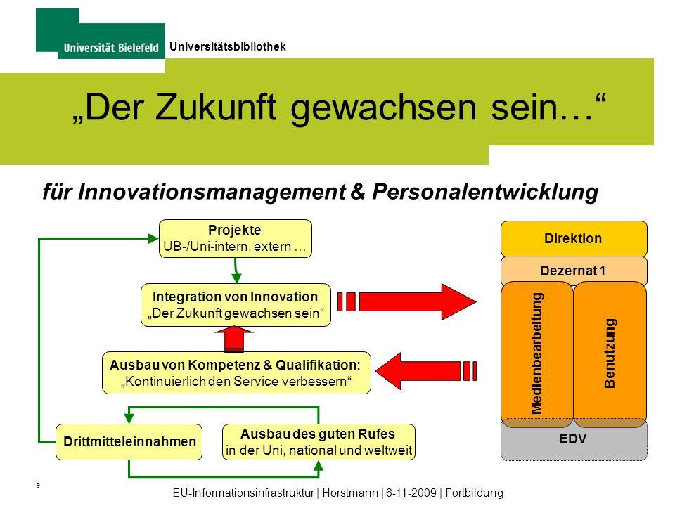 9 Universitätsbibliothek EU-Informationsinfrastruktur | Horstmann | 6-11-2009 | Fortbildung Der Zukunft gewachsen sein… für Innovationsmanagement & Pe