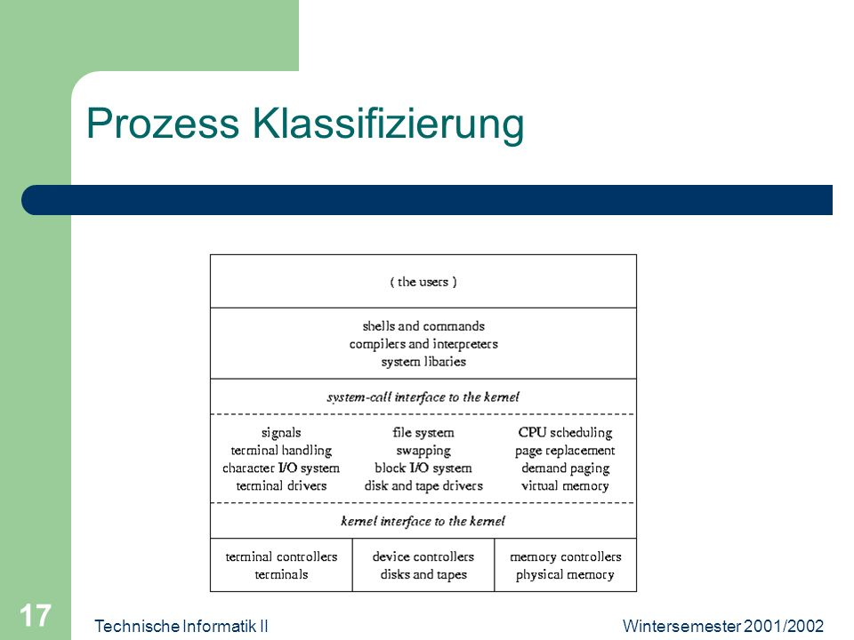 Wintersemester 2001/2002Technische Informatik II 17 Prozess Klassifizierung