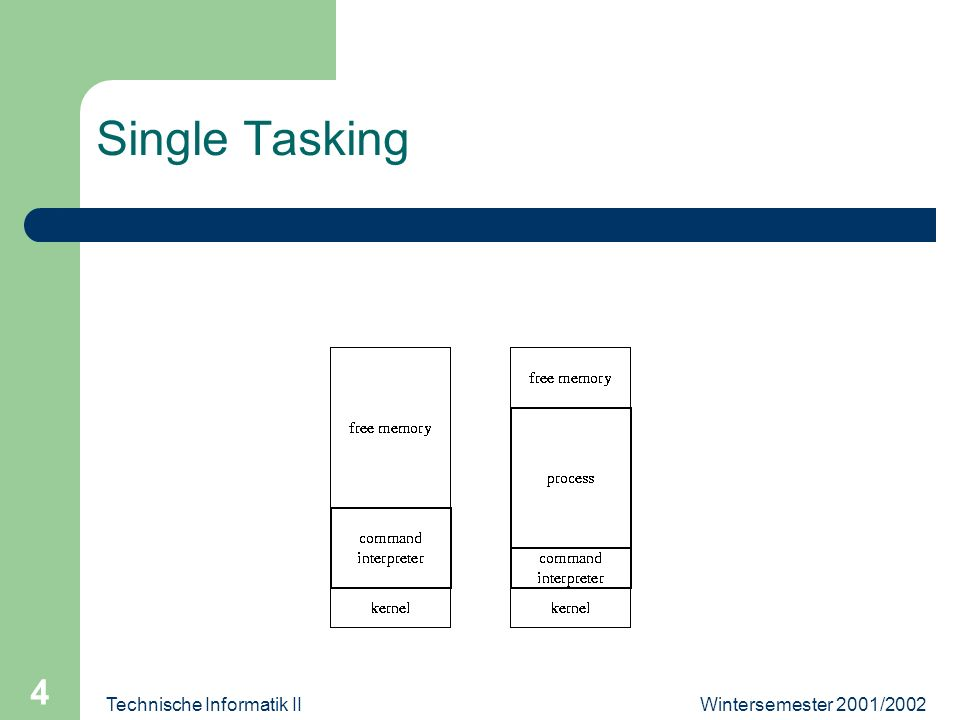 Wintersemester 2001/2002Technische Informatik II 4 Single Tasking