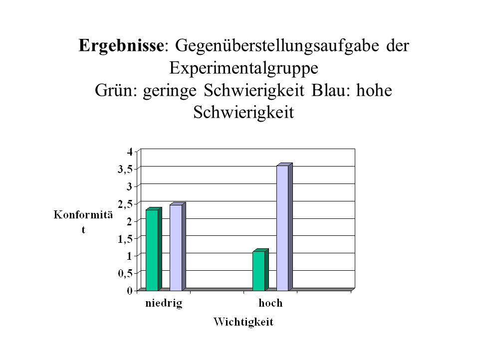 Ergebnisse: Gegenüberstellungsaufgabe der Experimentalgruppe Grün: geringe Schwierigkeit Blau: hohe Schwierigkeit
