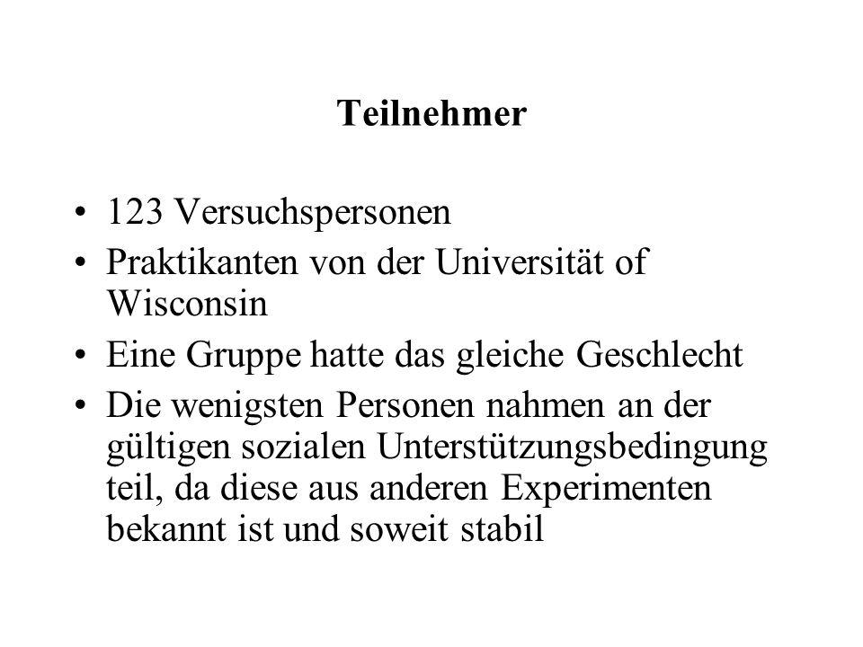 Teilnehmer 123 Versuchspersonen Praktikanten von der Universität of Wisconsin Eine Gruppe hatte das gleiche Geschlecht Die wenigsten Personen nahmen an der gültigen sozialen Unterstützungsbedingung teil, da diese aus anderen Experimenten bekannt ist und soweit stabil