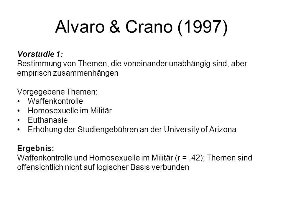 Alvaro & Crano (1997) Vorstudie 1: Bestimmung von Themen, die voneinander unabhängig sind, aber empirisch zusammenhängen Vorgegebene Themen: Waffenkon