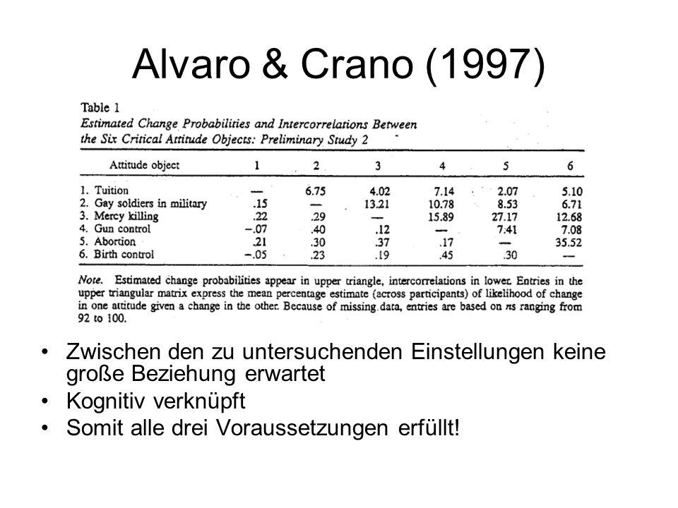 Alvaro & Crano (1997) Zwischen den zu untersuchenden Einstellungen keine große Beziehung erwartet Kognitiv verknüpft Somit alle drei Voraussetzungen e