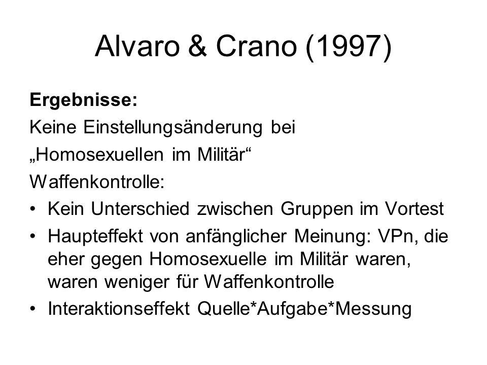 Alvaro & Crano (1997) Ergebnisse: Keine Einstellungsänderung bei Homosexuellen im Militär Waffenkontrolle: Kein Unterschied zwischen Gruppen im Vortes